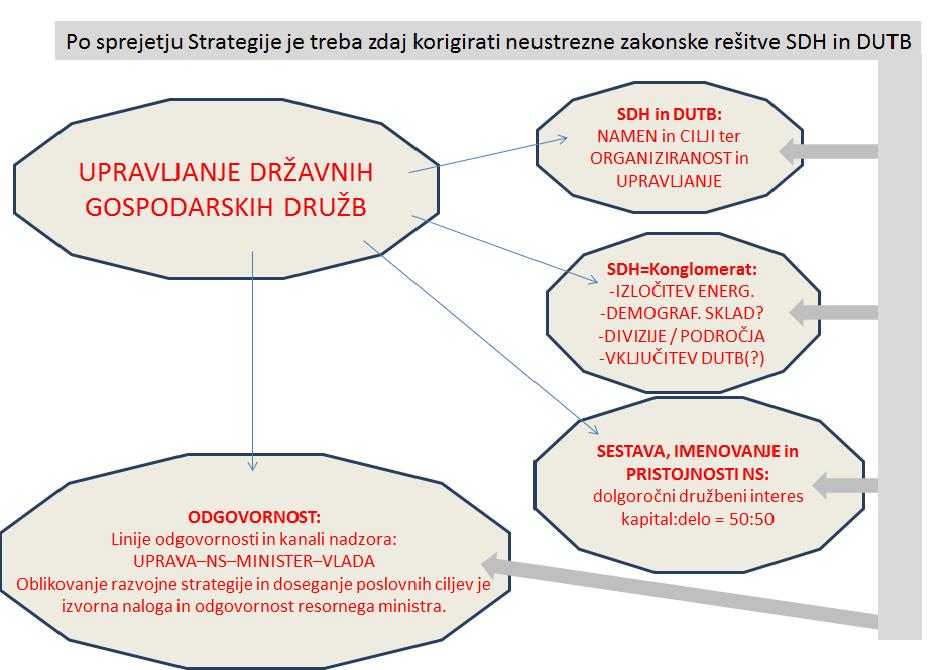 U-PR4-ZAKON-SDH-predlog spremenjenih-povzetek-print-MM