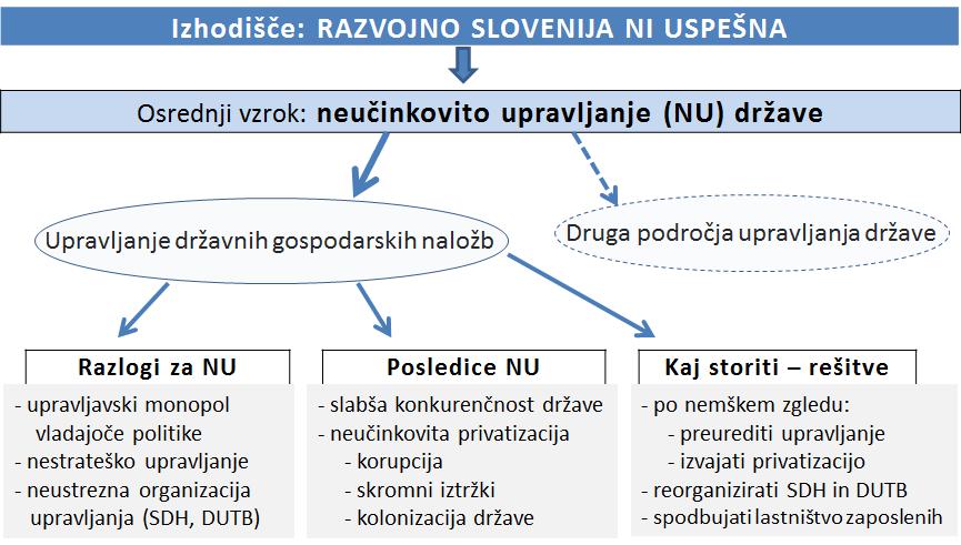 ZZS0-1a-Razvojno neuspešna Slovenija-aaaa